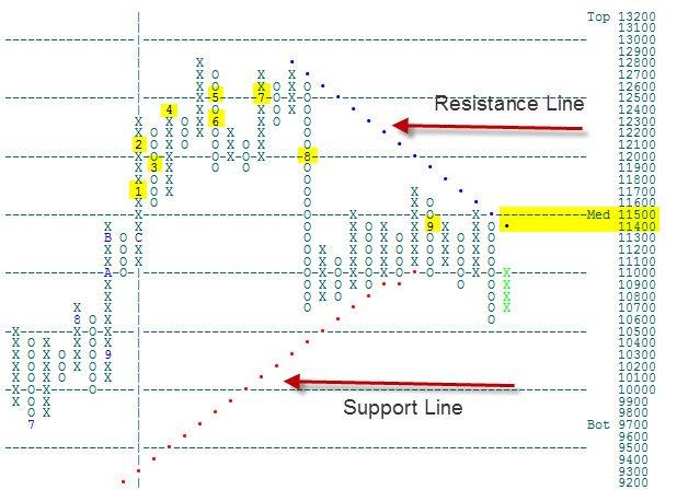 9-27-2011 Dow Jones 100 pt Box chart