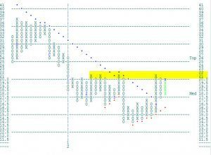 Point and Figure Chart of VIX