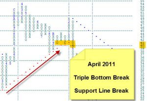 Support Line Break - Triple Bottom Break
