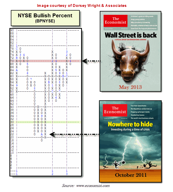 BPNYSE: Is the Stock Market Too High?