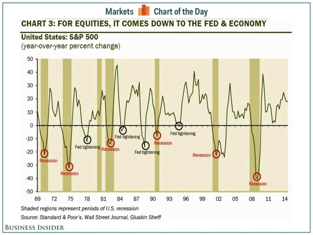 Business Insider Chart: Two Causes of Bear Markets