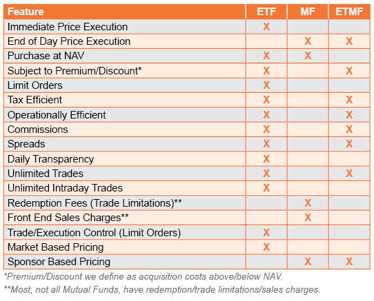 ETF, Mutual Fund, and Exchange Traded Managed Funds Chart