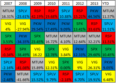 Michael Batnick's Investing Consistency Quilt Chart