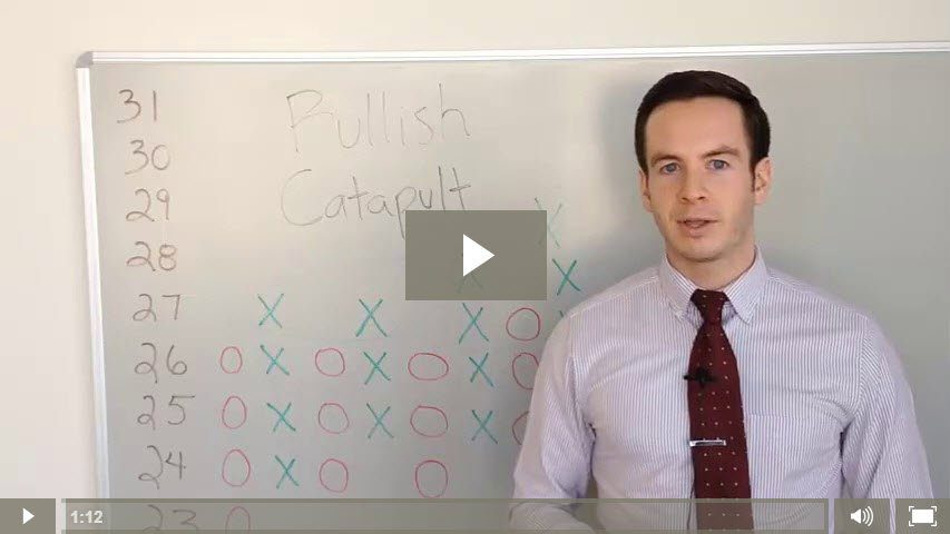 What is a Bullish Catapult?