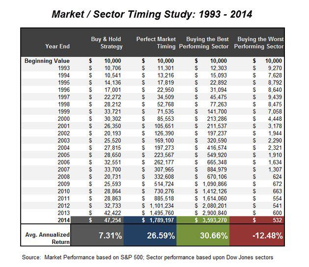Market Sector Timing Study 1993-2014