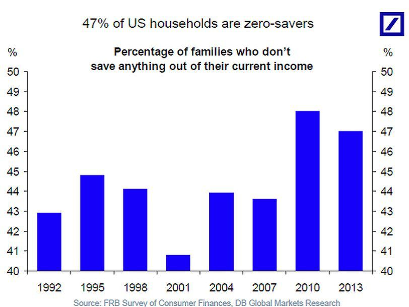 47% of Americans Save Nothing