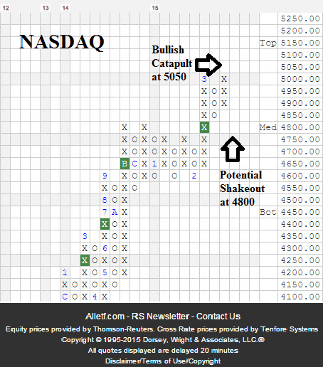 NASDAQ March 2015 Bullish Catapult or Shakeout