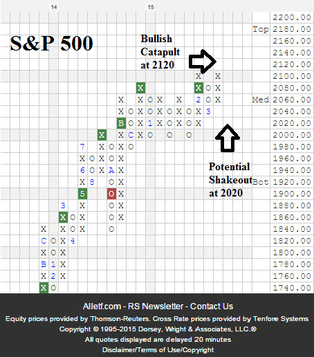 S&P 500 March 2015 Bullish Catapult or Shakeout