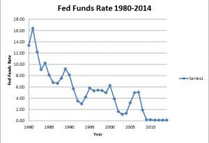 Fed Funds Rate 1980-2014