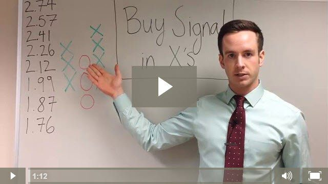 Relative Strength Chart Configurations: Buy Signal In X's