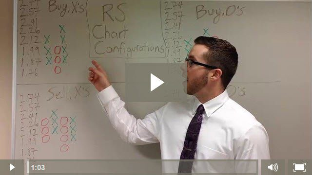 Tim Mullooly on Point and Figure Relative Strength Chart Configurations