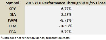 2015 YTD Numbers Through Q3