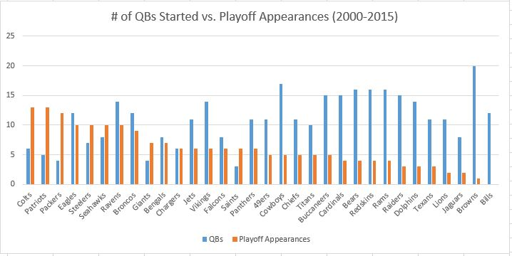 QBs Started vs Playoff Appearances (2000-2015)
