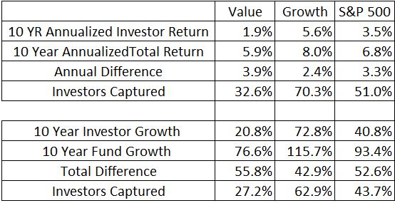 Batnick Growth and Value Investor Behavior