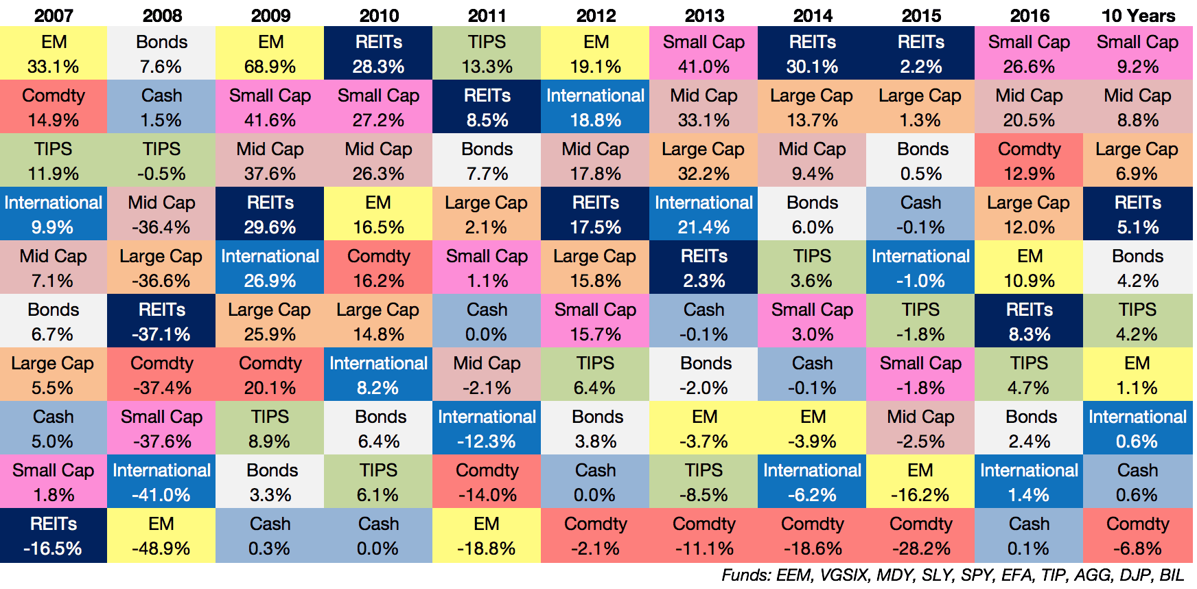 Asset Class Quilt Through 2016