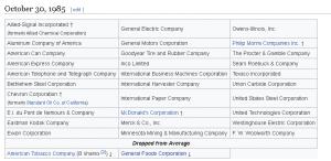 Dow Jones Members 1985