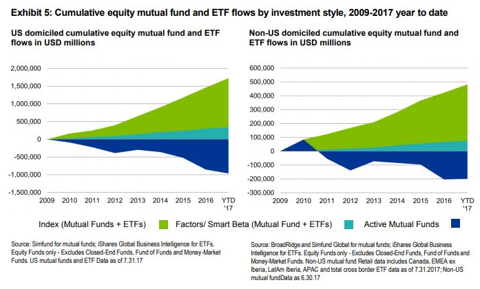 ETF and Mutual Fund Flows 2009-2017
