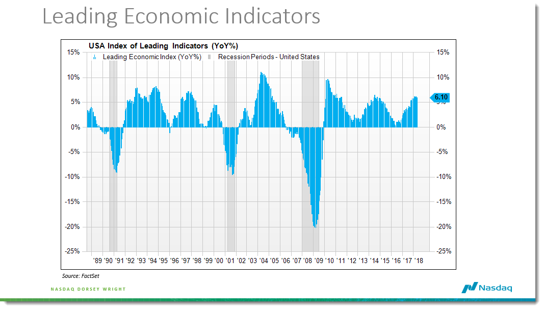 Is the Index of Leading Economic Indicators Useful?