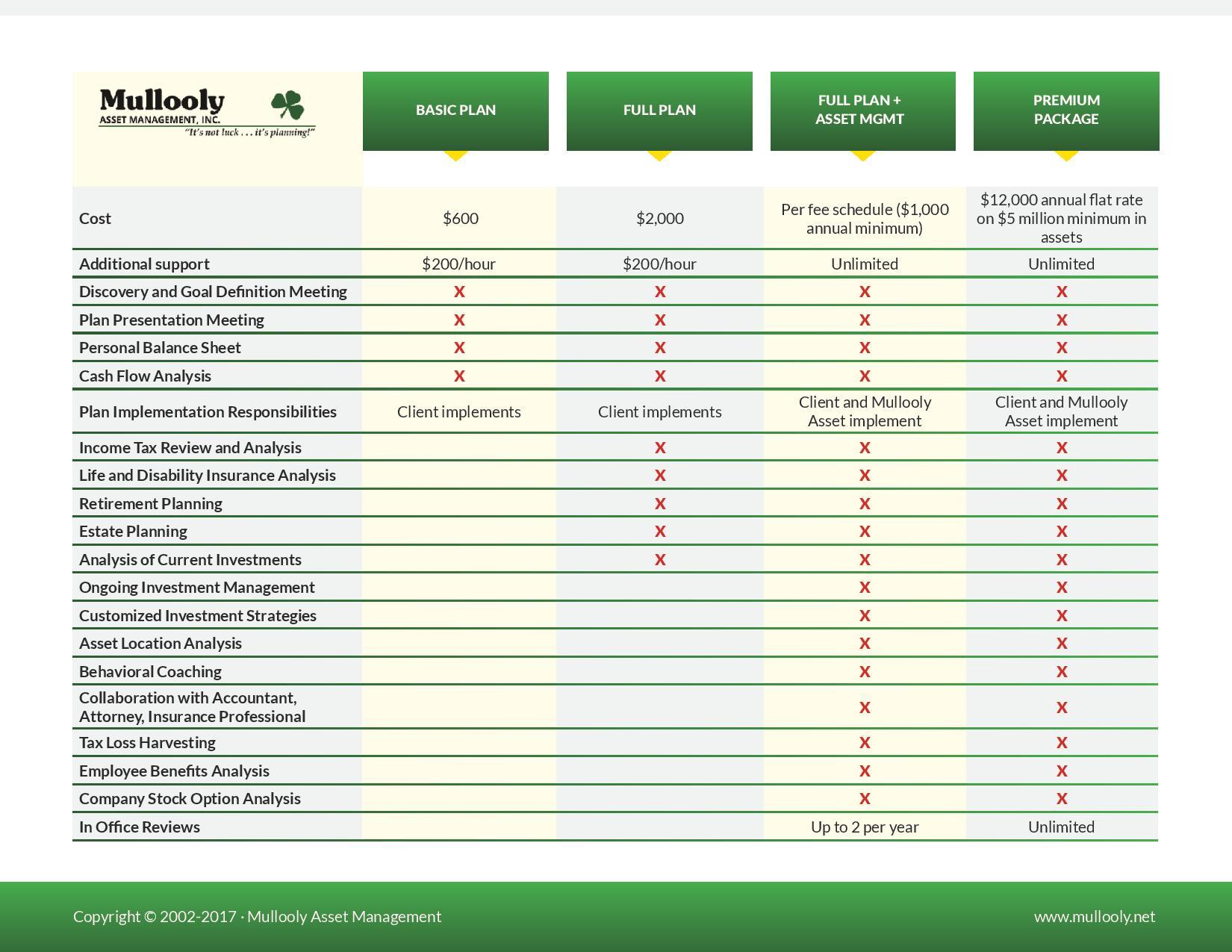 Mullooly Asset Management Client Service Matrix
