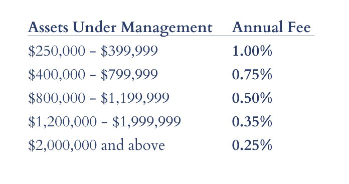 Mullooly Asset Management Fee Structure