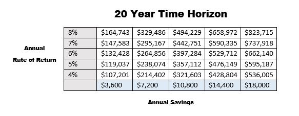 Savings Rate Heavy Lifting